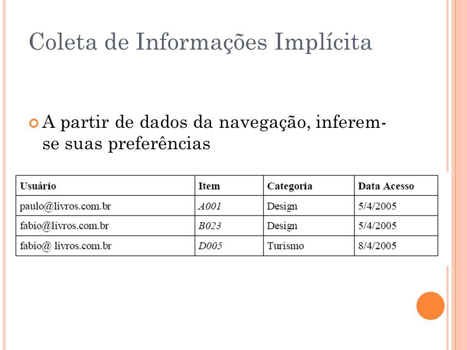 Coleta de Informações Implícita