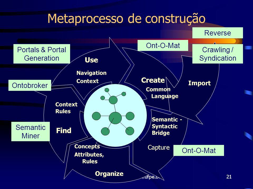 Metaprocesso de construção