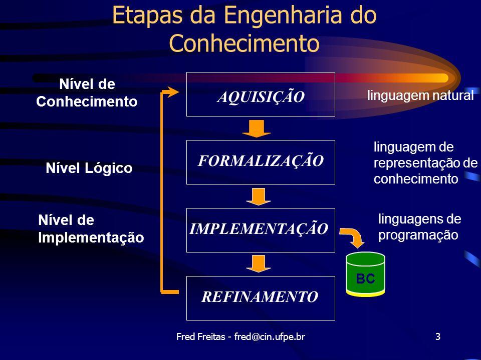 Etapas da Engenharia do Conhecimento