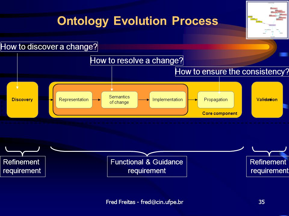 Ontology Evolution Process