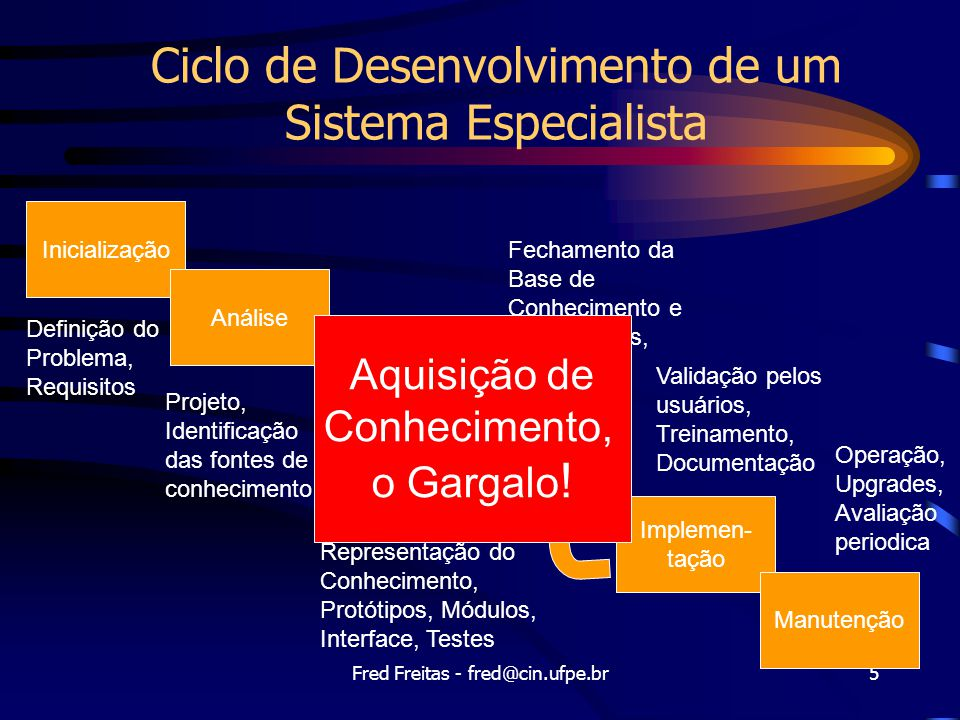 Ciclo de Desenvolvimento de um Sistema Especialista