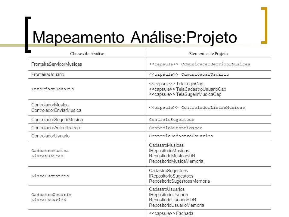 Mapeamento Análise:Projeto