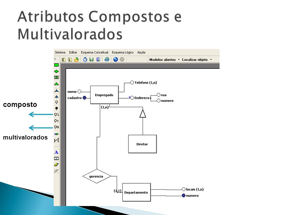 Atributos Compostos e Multivalorados