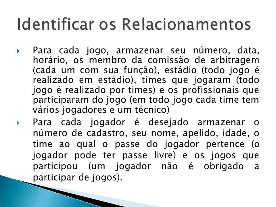 Identificar os Relacionamentos