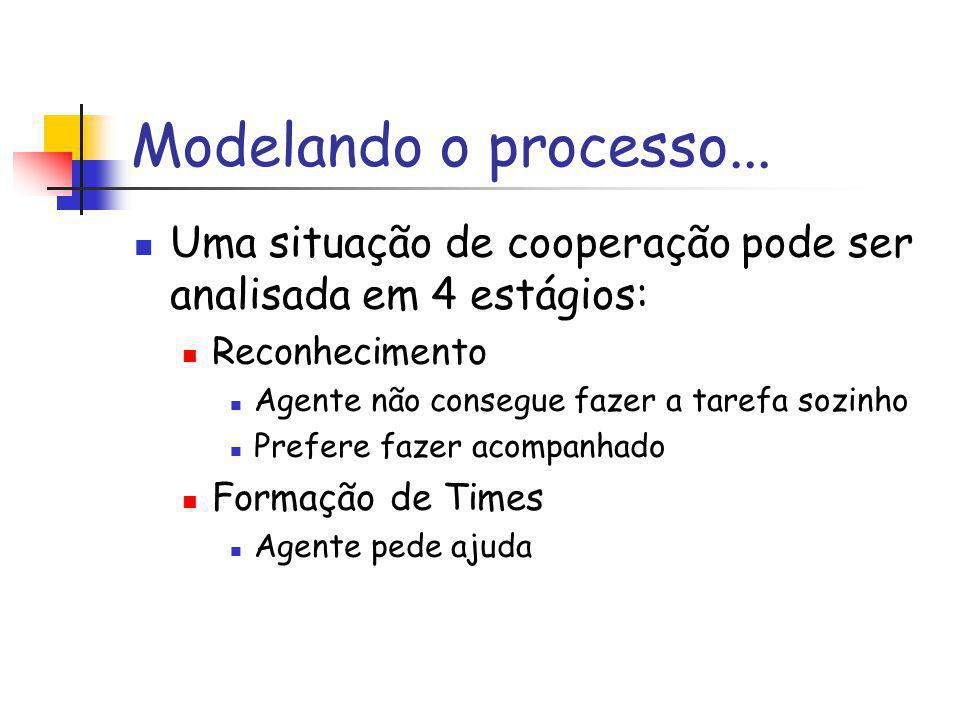Modelando o processo... Uma situação de cooperação pode ser analisada em 4 estágios: Reconhecimento.