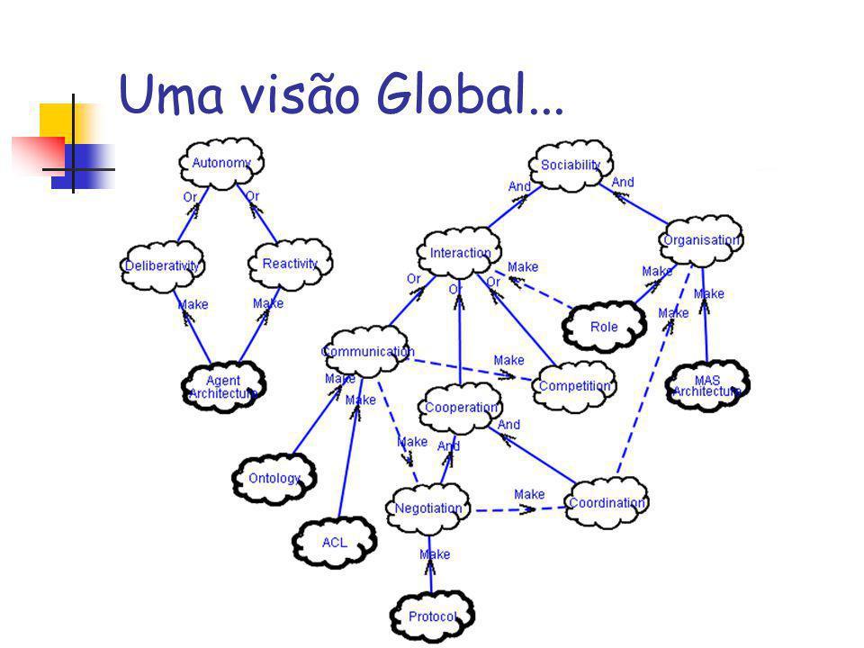 Uma visão Global...