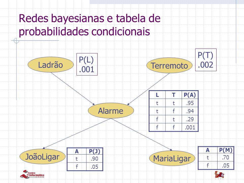 Redes bayesianas e tabela de probabilidades condicionais