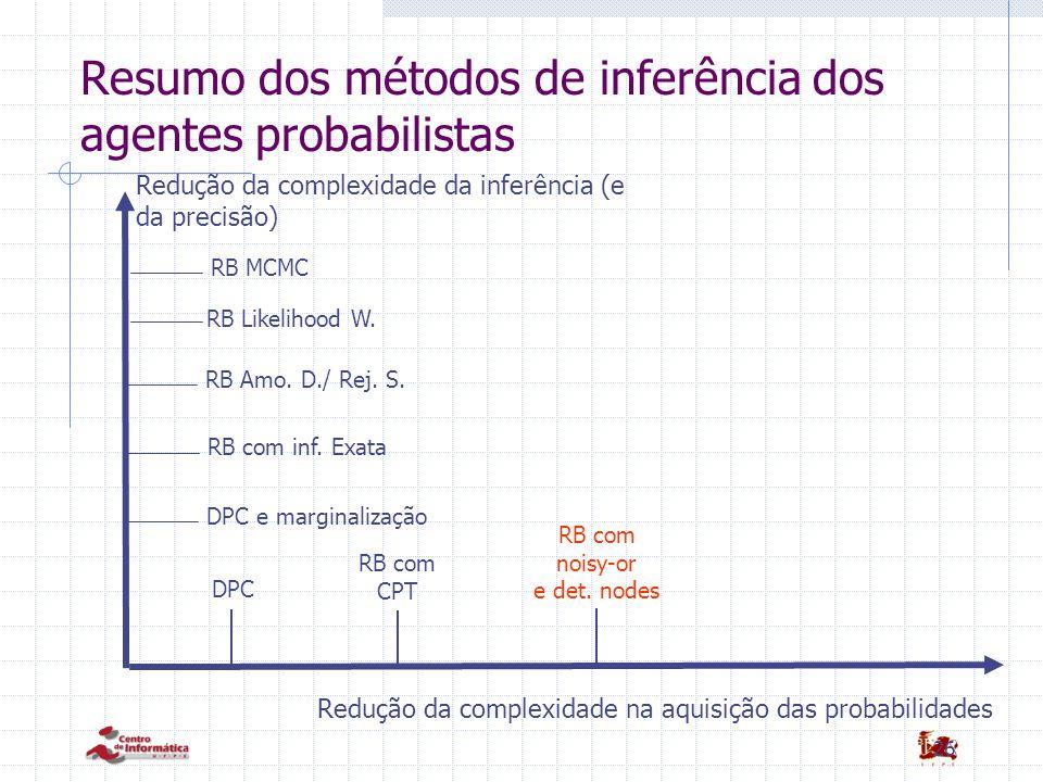 Resumo dos métodos de inferência dos agentes probabilistas