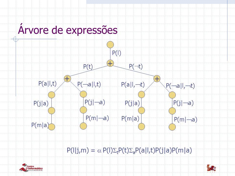 Árvore de expressões + + +