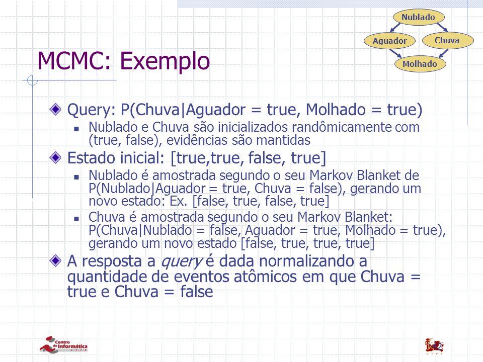 MCMC: Exemplo Query: P(Chuva|Aguador = true, Molhado = true)