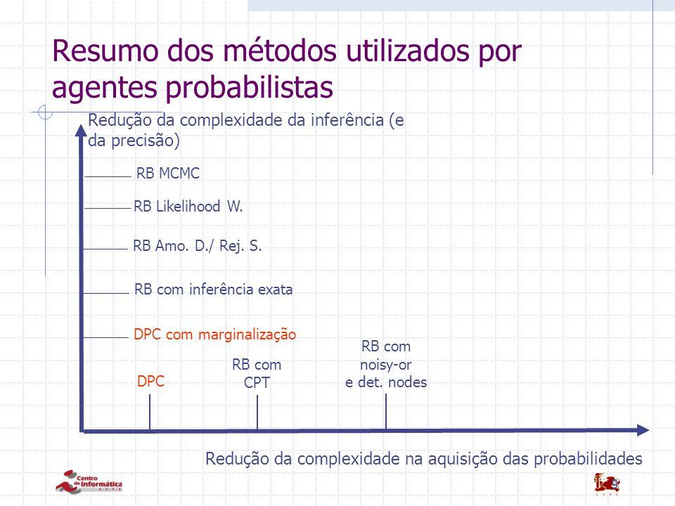 Resumo dos métodos utilizados por agentes probabilistas