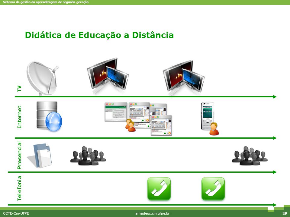 Didática de Educação a Distância
