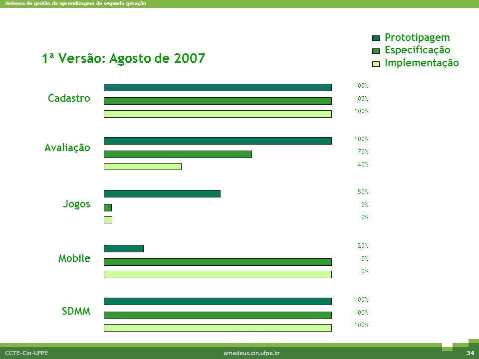 1ª Versão: Agosto de 2007 Prototipagem Especificação Implementação