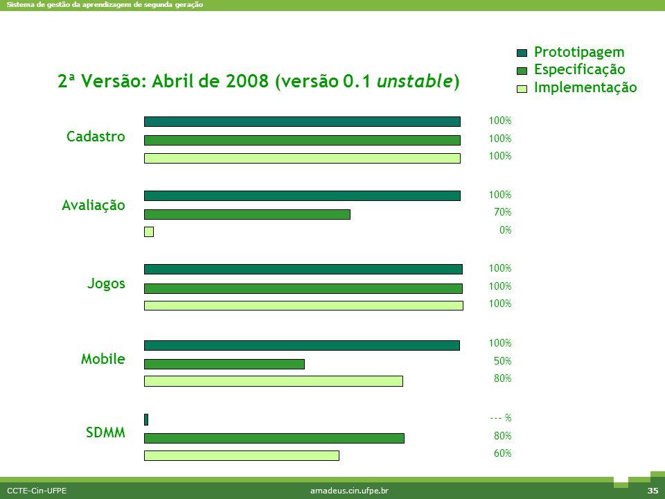 2ª Versão: Abril de 2008 (versão 0.1 unstable)