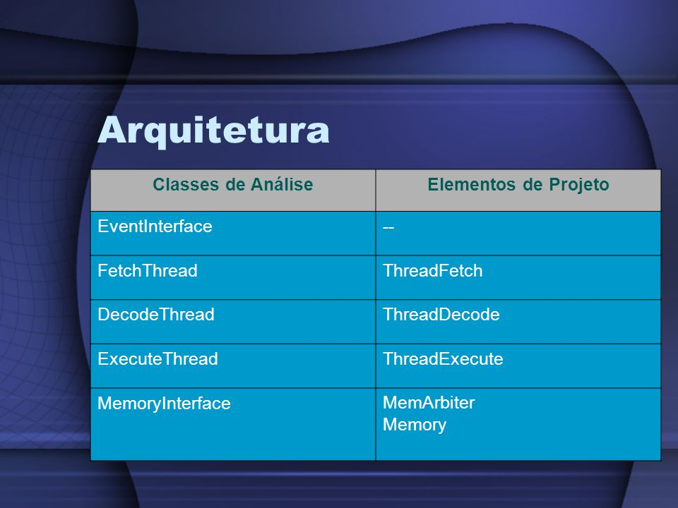 Arquitetura Classes de Análise Elementos de Projeto EventInterface --