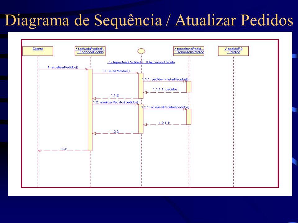Diagrama de Sequência / Atualizar Pedidos
