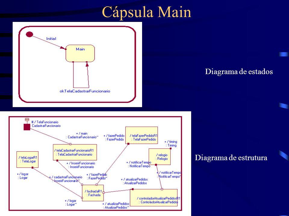 Cápsula Main Diagrama de estados Diagrama de estrutura