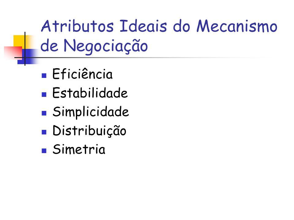 Atributos Ideais do Mecanismo de Negociação
