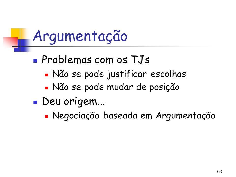 Argumentação Problemas com os TJs Deu origem...