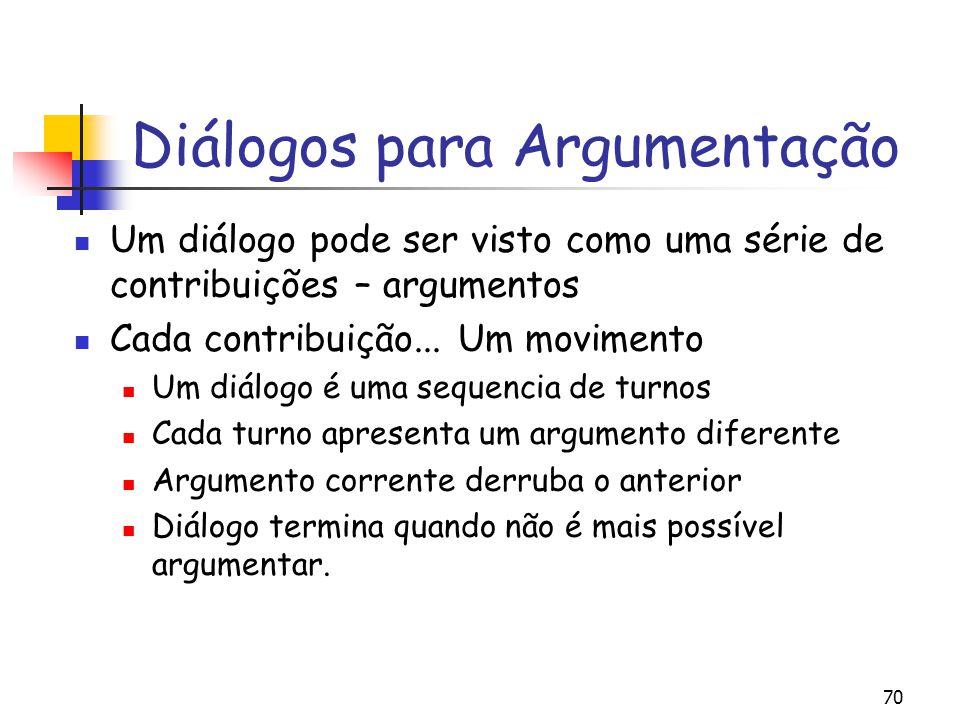 Diálogos para Argumentação