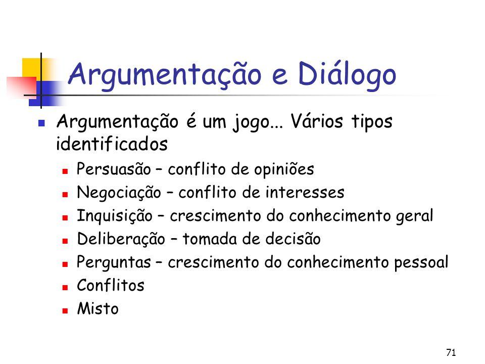 Argumentação e Diálogo