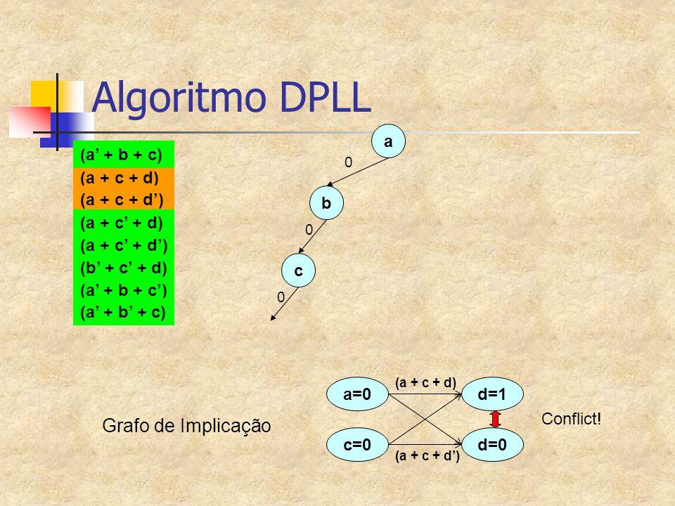 Algoritmo DPLL Grafo de Implicação a (a' + b + c) (a + c + d)
