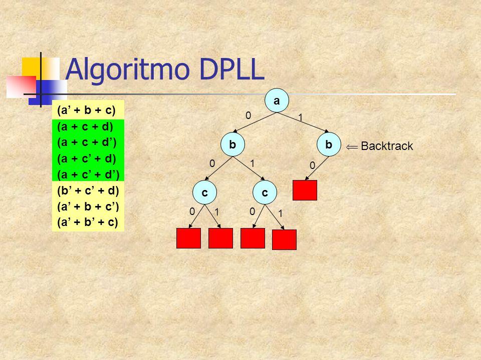 Algoritmo DPLL a (a' + b + c) (a + c + d) (a + c + d') b b  Backtrack