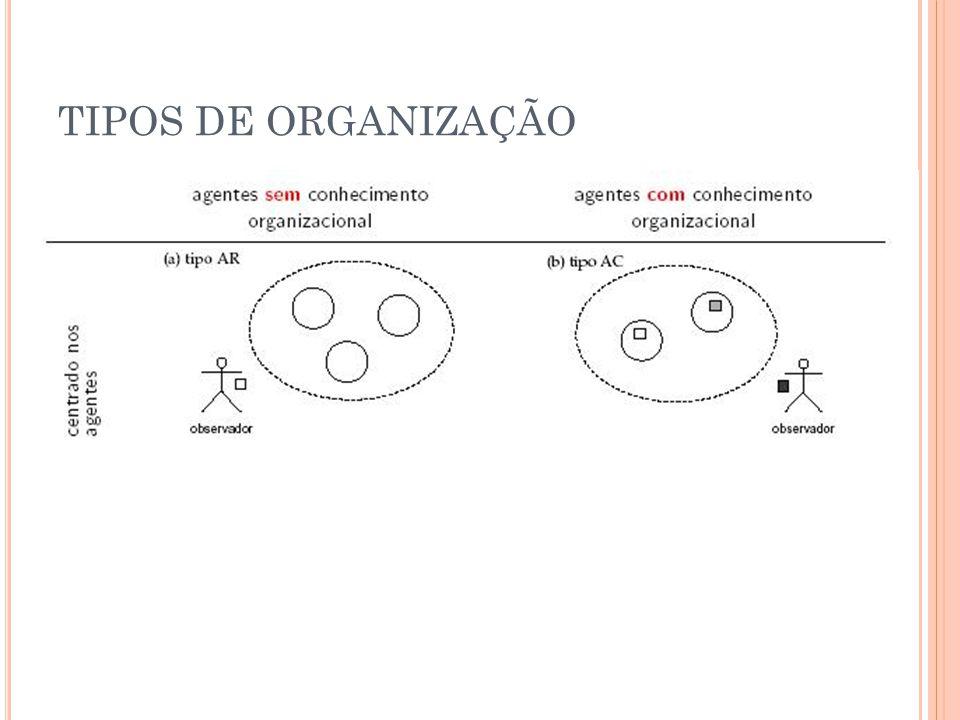 TIPOS DE ORGANIZAÇÃO