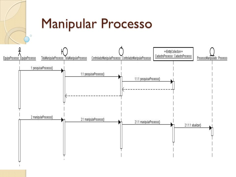 Manipular Processo