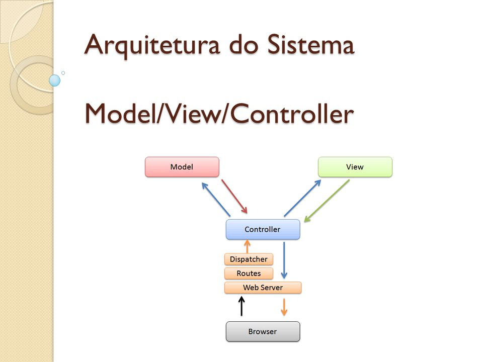 Arquitetura do Sistema Model/View/Controller