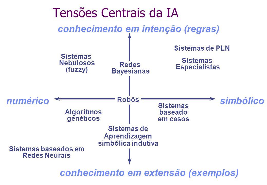 Tensões Centrais da IA conhecimento em intenção (regras) numérico