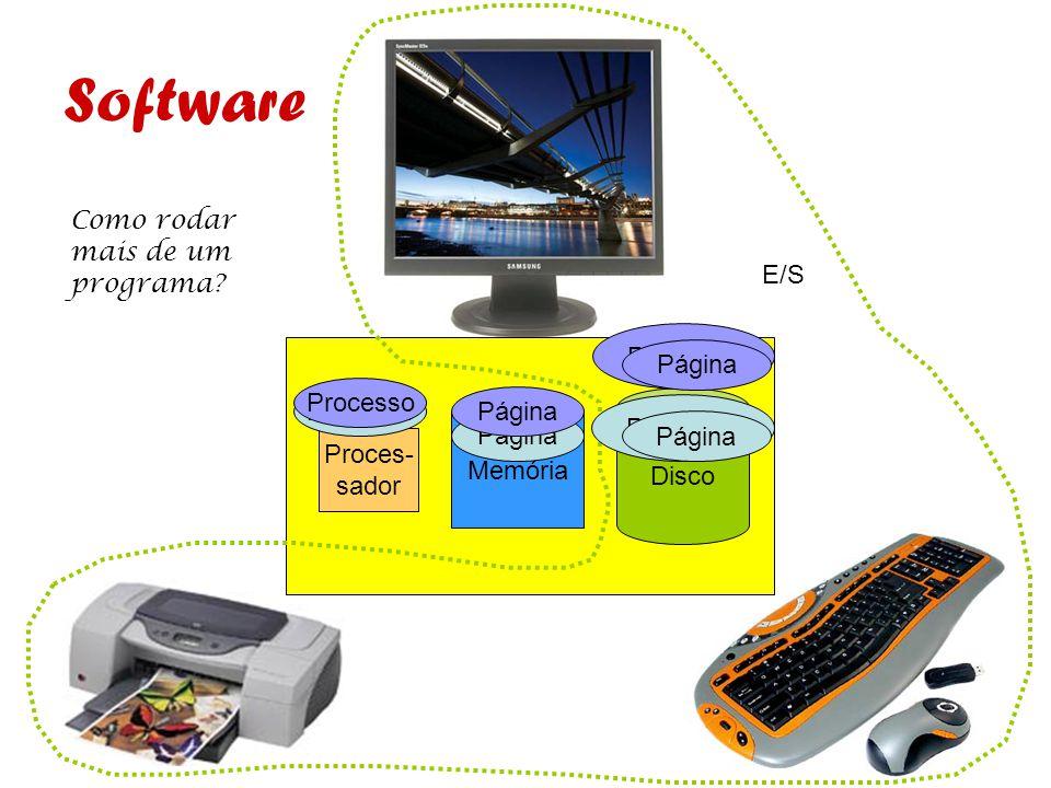 Software Como rodar mais de um programa E/S Programa Página Processo