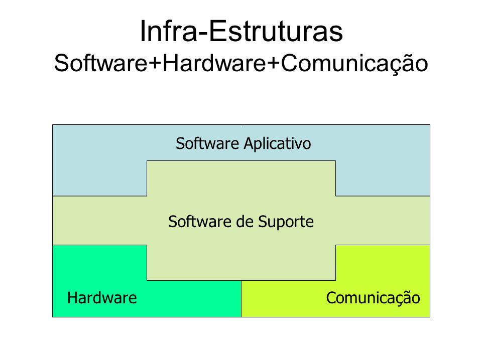 Infra-Estruturas Software+Hardware+Comunicação