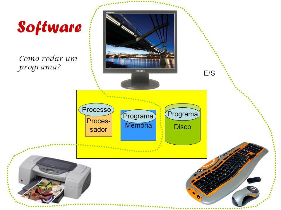 Software Como rodar um programa E/S Processo Disco Programa Programa