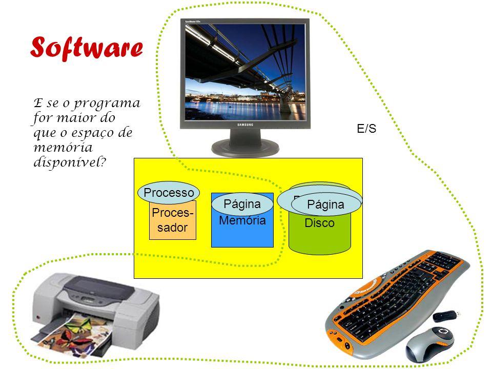 Software E se o programa for maior do que o espaço de memória disponível E/S. Processo. Disco. Programa.