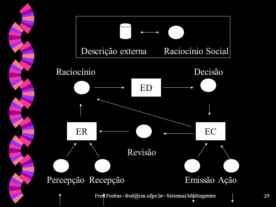 Descrição externa Raciocínio Social