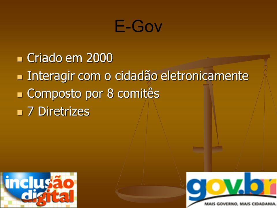 E-Gov Criado em 2000 Interagir com o cidadão eletronicamente