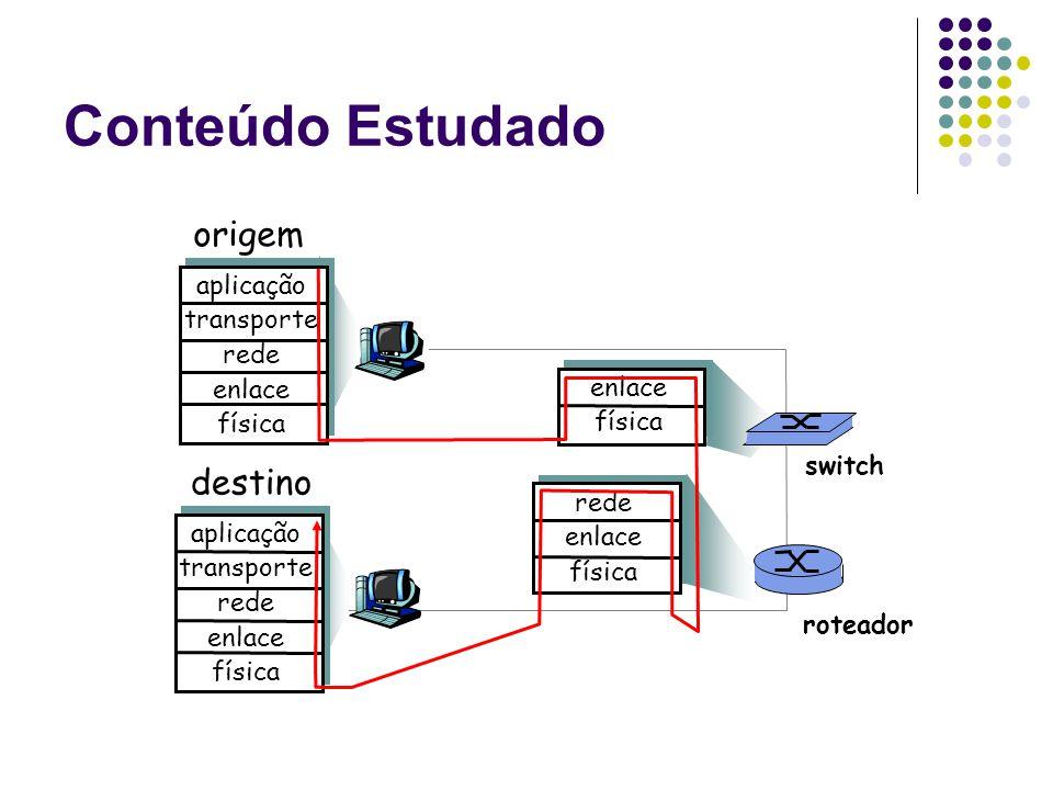 Conteúdo Estudado origem destino aplicação transporte rede enlace