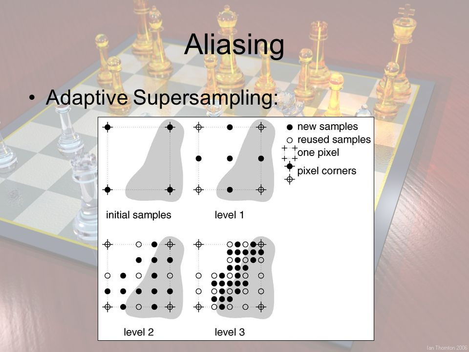 Aliasing Adaptive Supersampling: