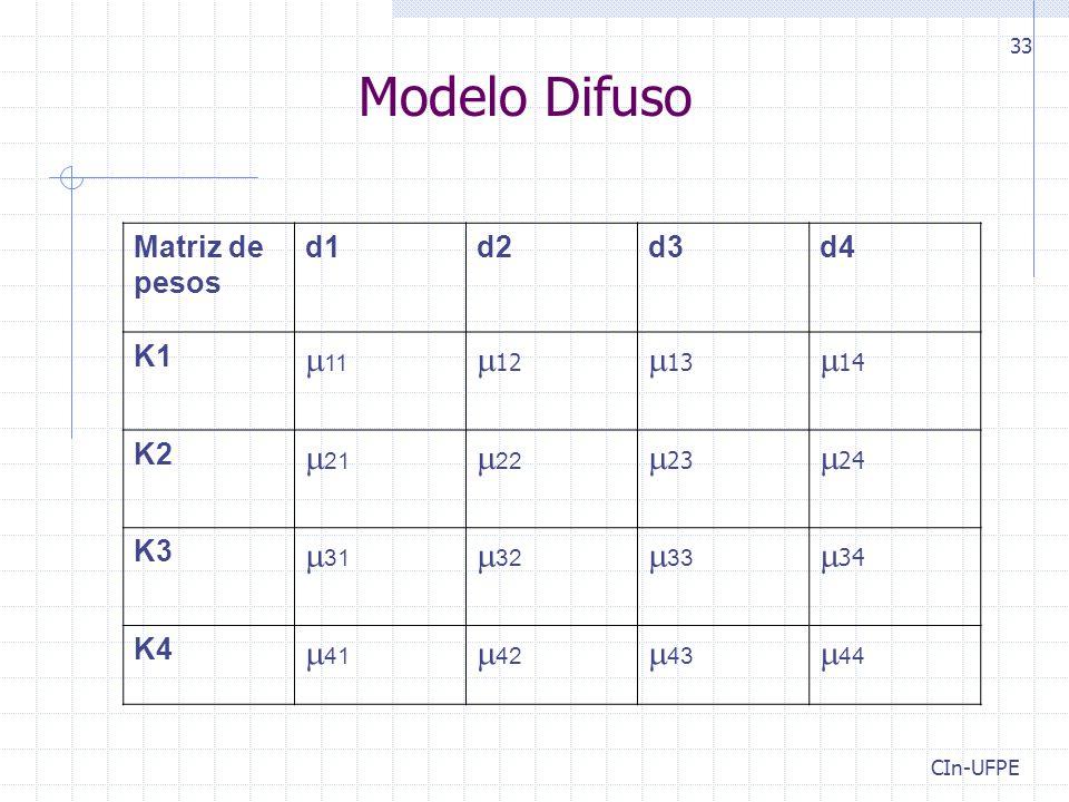 Modelo Difuso 11 12 13 14 21 22 23 24 31 32 33 34 41 42
