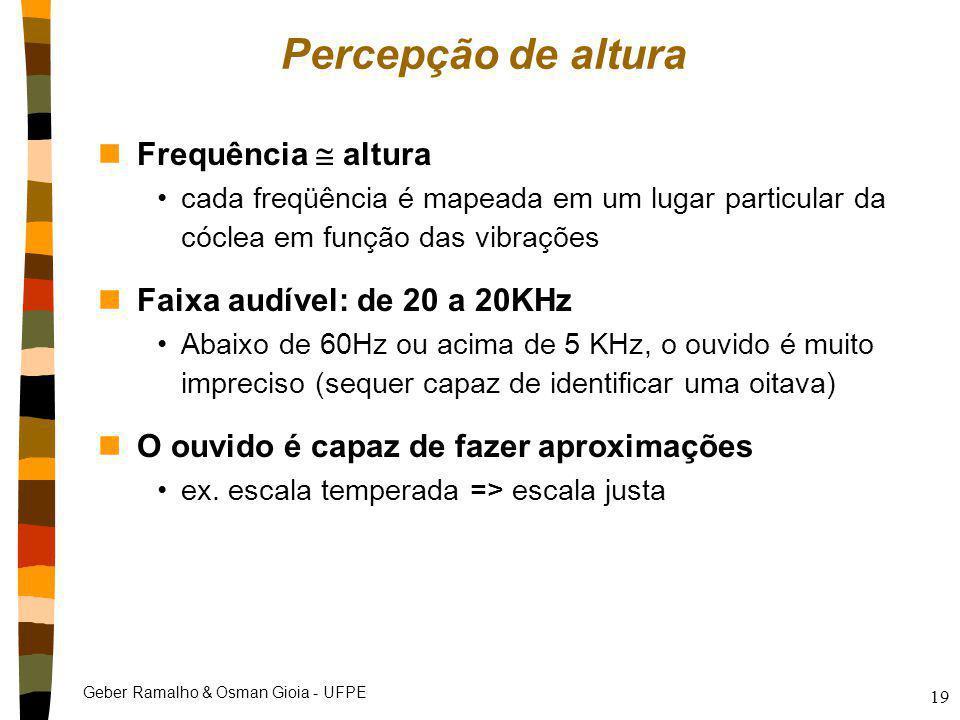 Percepção de altura Frequência  altura Faixa audível: de 20 a 20KHz