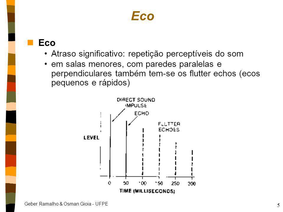 Eco Eco Atraso significativo: repetição perceptíveis do som