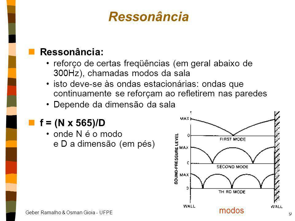 Ressonância Ressonância: f = (N x 565)/D