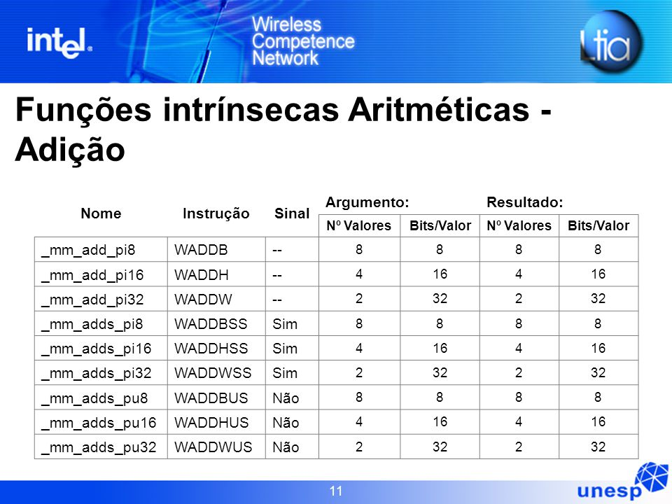 Funções intrínsecas Aritméticas - Adição