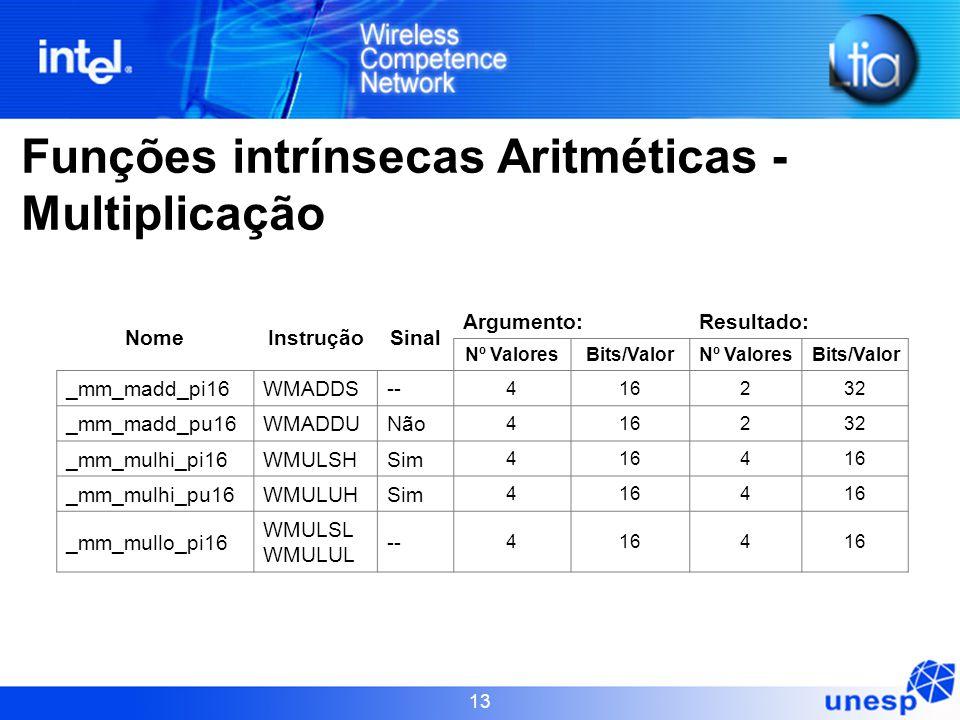 Funções intrínsecas Aritméticas - Multiplicação
