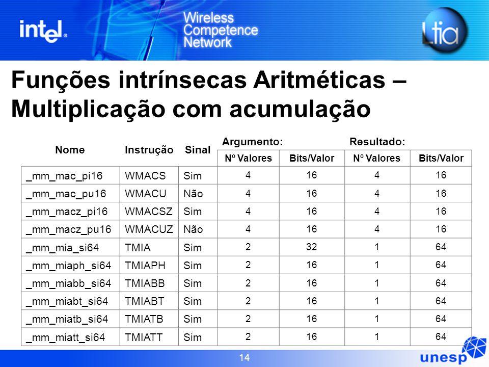 Funções intrínsecas Aritméticas – Multiplicação com acumulação