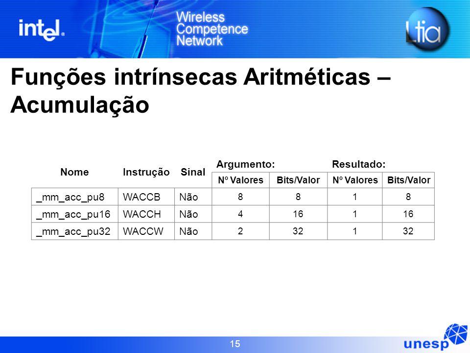 Funções intrínsecas Aritméticas – Acumulação