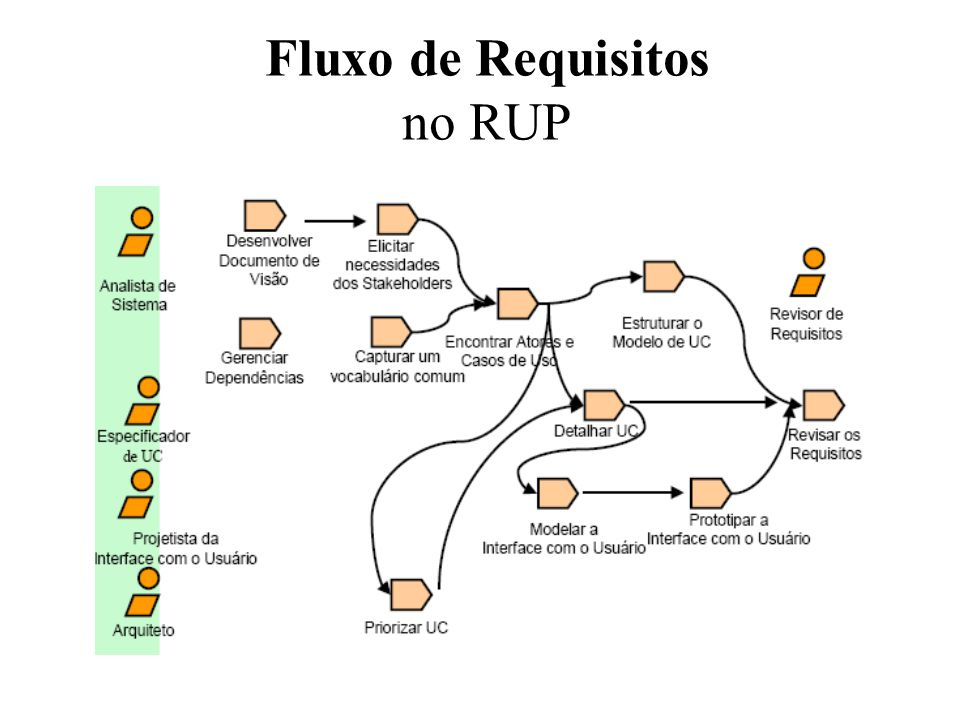 Fluxo de Requisitos no RUP