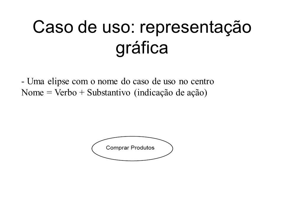 Caso de uso: representação gráfica