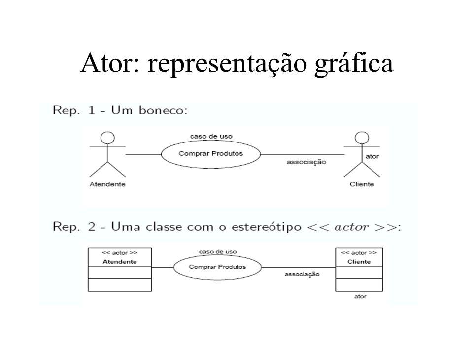 Ator: representação gráfica